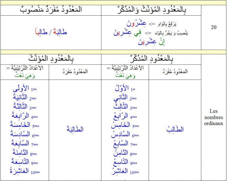 Read more about the article Les règles de grammaire Tome 2 de Medine fr/ar