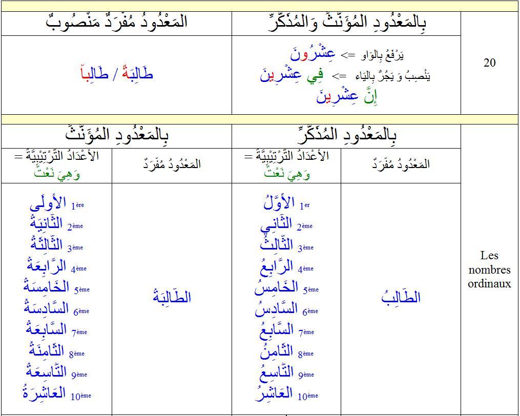 Les règles de grammaire Tome 2 de Medine fr/ar