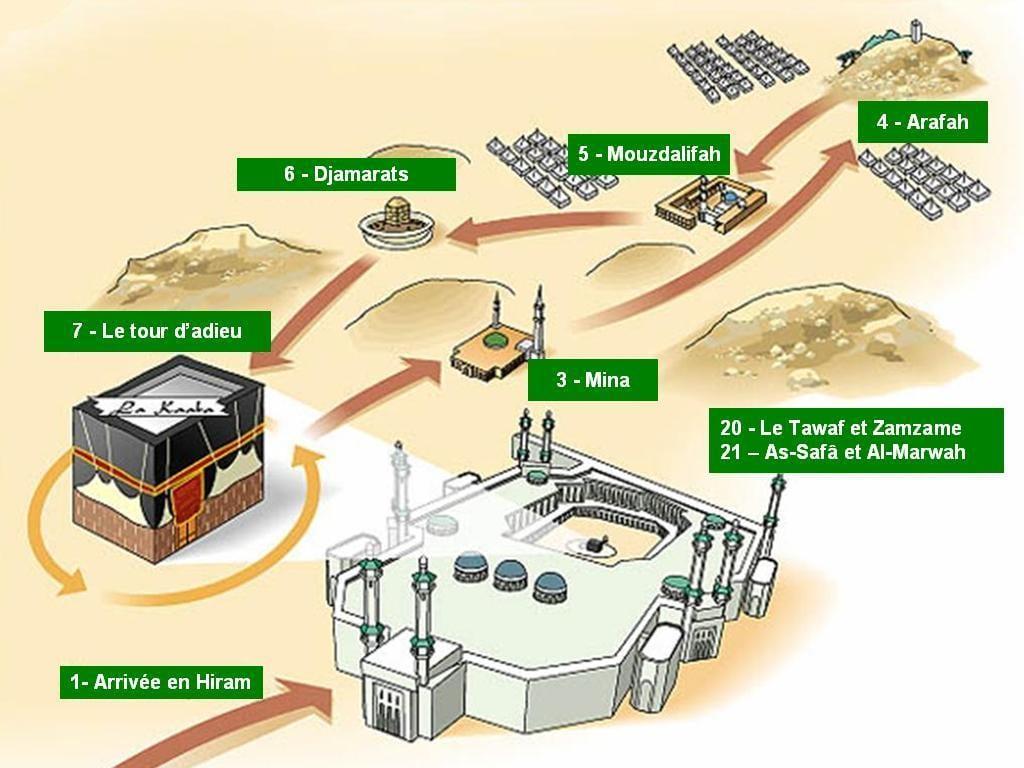 Le guide du pèlerin à La Mecque – Comment faire le Hajj, le pèlerinage ?